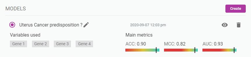 Performance of model prediction