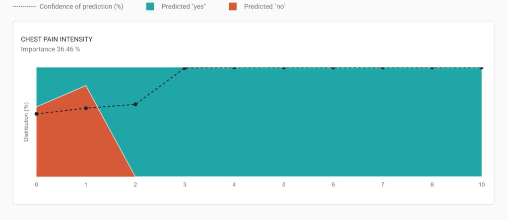 variable in covid-19 prediction