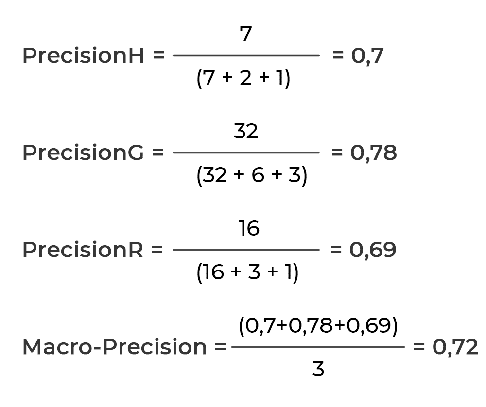Application of precision formula