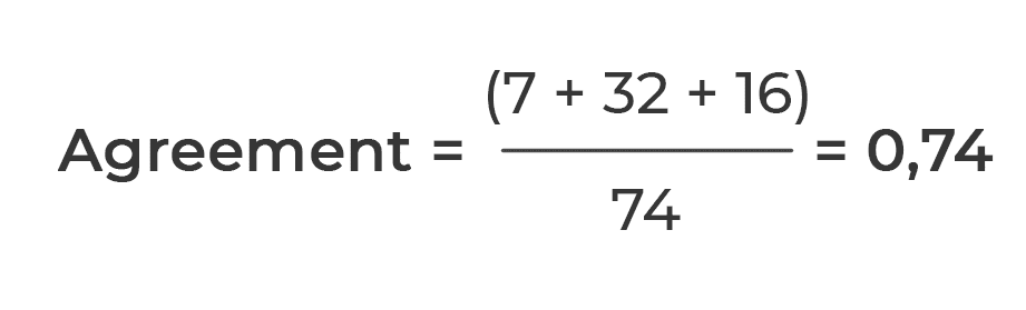 Formula of the Agreement for Machine Learning