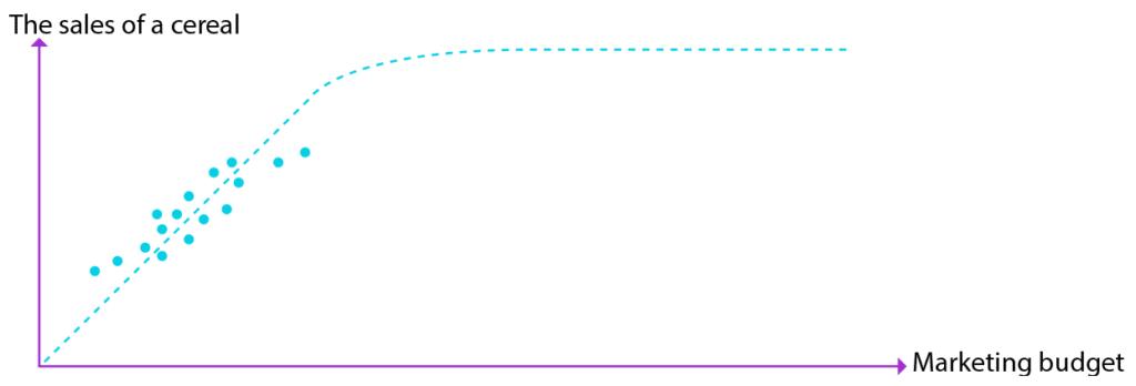 measuring curve