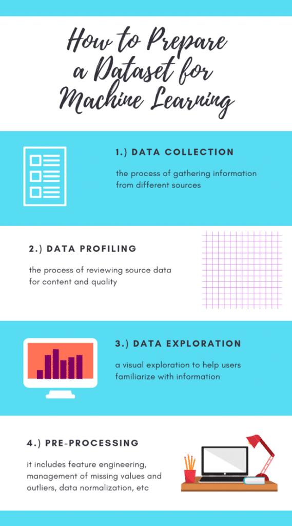 schema de préparation d'un dataset